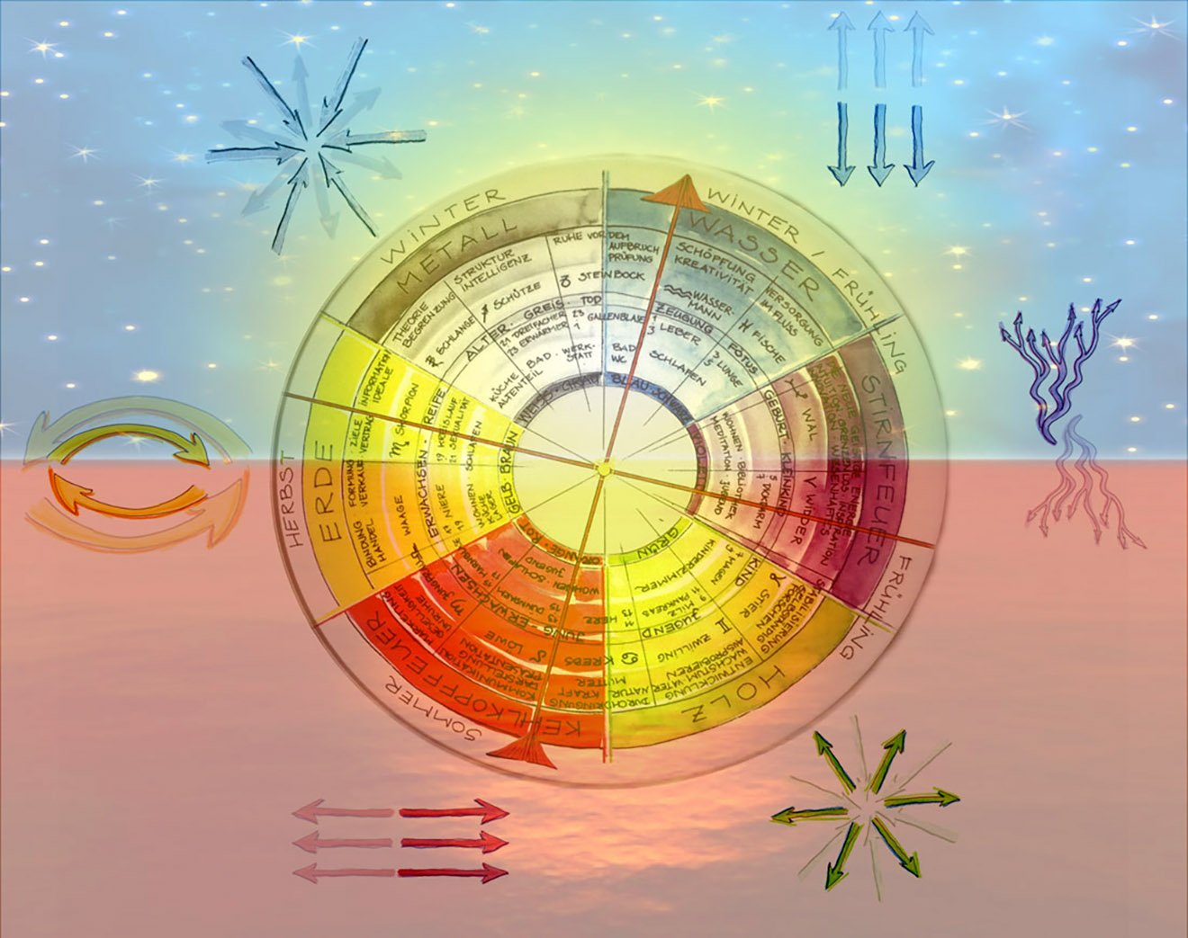 Elemente-Kreis-Farben